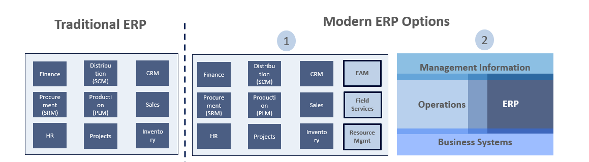 Traditional vs Modern ERP